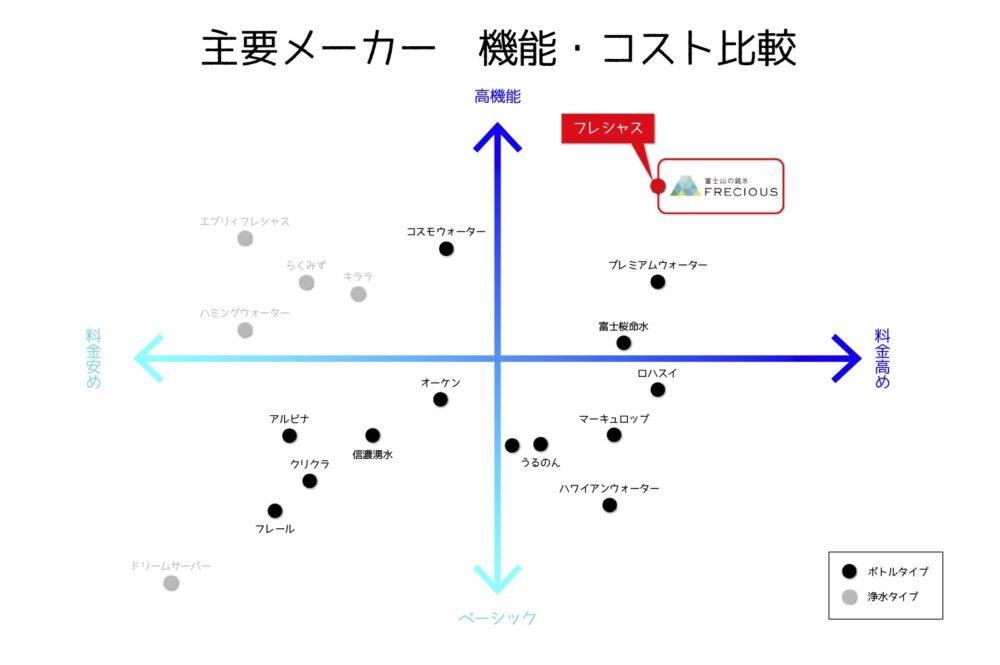 フレシャスのグラフ