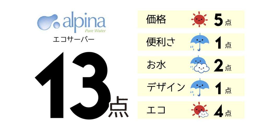 アルピナの評価